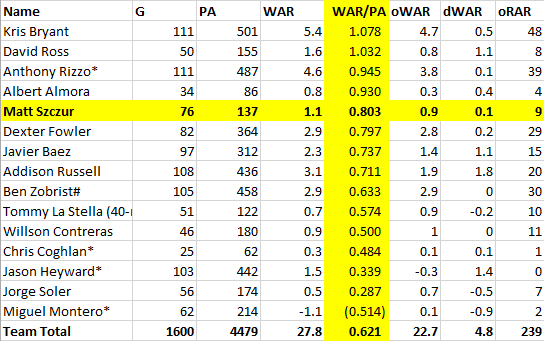 WAR by PA ranking CUBS
