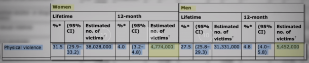 2014 678K more men victims of domestic violence.png